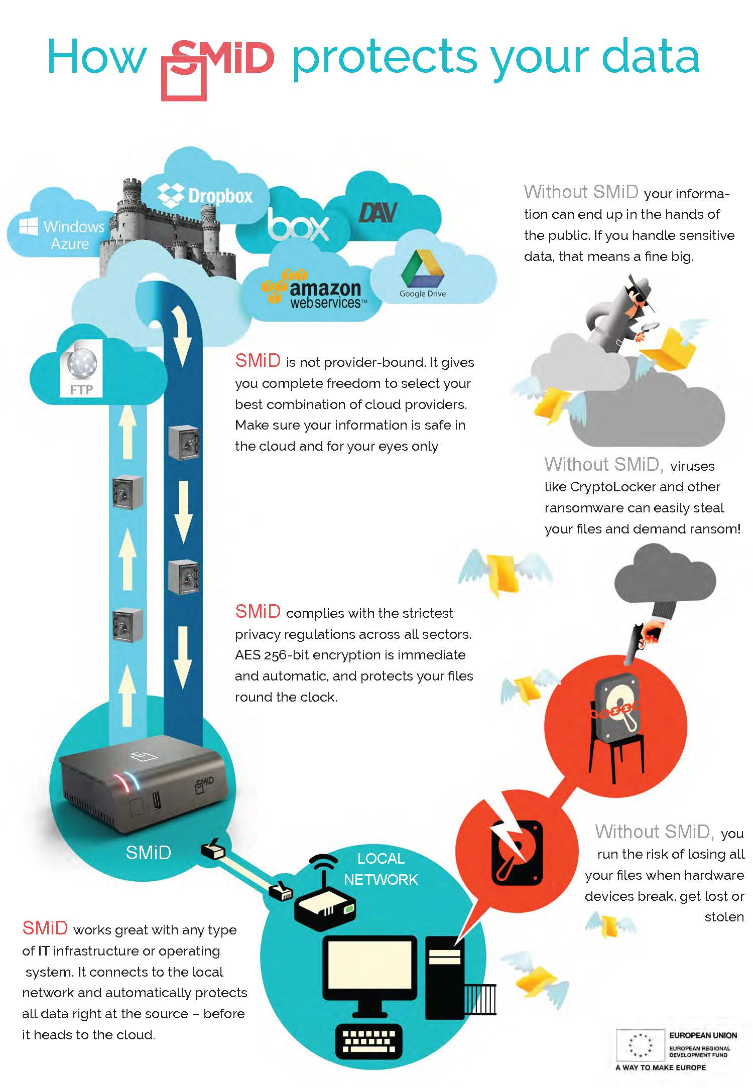 2smid Cloud Infographic Feder